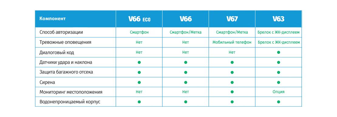 Отличия StarLine V63 V66 ECO V67